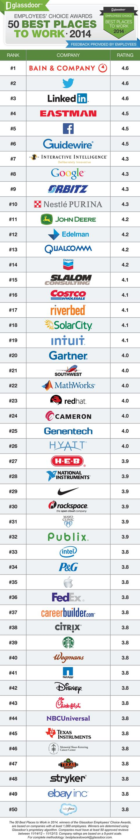 Employee rating site Glassdoor has ranked the top 50 best large companies to work for based on employee ratings from November 2012 to November 2013.
