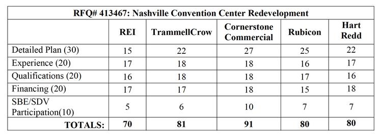 The proposal from the partnership led by Pat Emery and Cushman & Wakefield / Cornerstone Commercial Real Estate Services beat out four others in the city's criteria to redevelop the Nashville Convention Center site.
