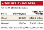 How to: Choose a Wealth Manager