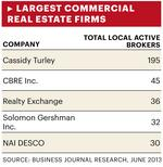 How to: Choose a Commercial Real Estate Firm
