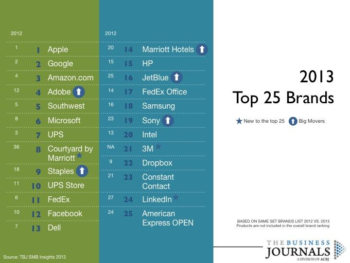 The Business Journals' top 25 brands of 2013.