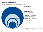 Since the All-Star Scholars Fund was established in 2012. Source: Kansas Star Casino.