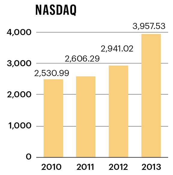 Wall Street closed out the year well with the Nasdaq jumping 38.3 percent, its best year since 2009.