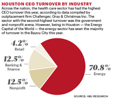 Houston CEO turnover in 2013 by industry. In Houston, the energy industry ruled turnover for the year, compared to the health care industry nationwide, according to Challenger, Gray & Christmas Inc.