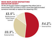 A majority of the Houston CEOs who left in 2013 were replaced by internal candidates.