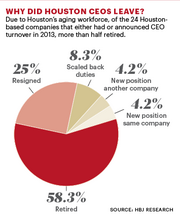 More than half of the Houston CEOs who left in 2013 did so because they retired.