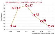 U.S. bank failures have been on the decline