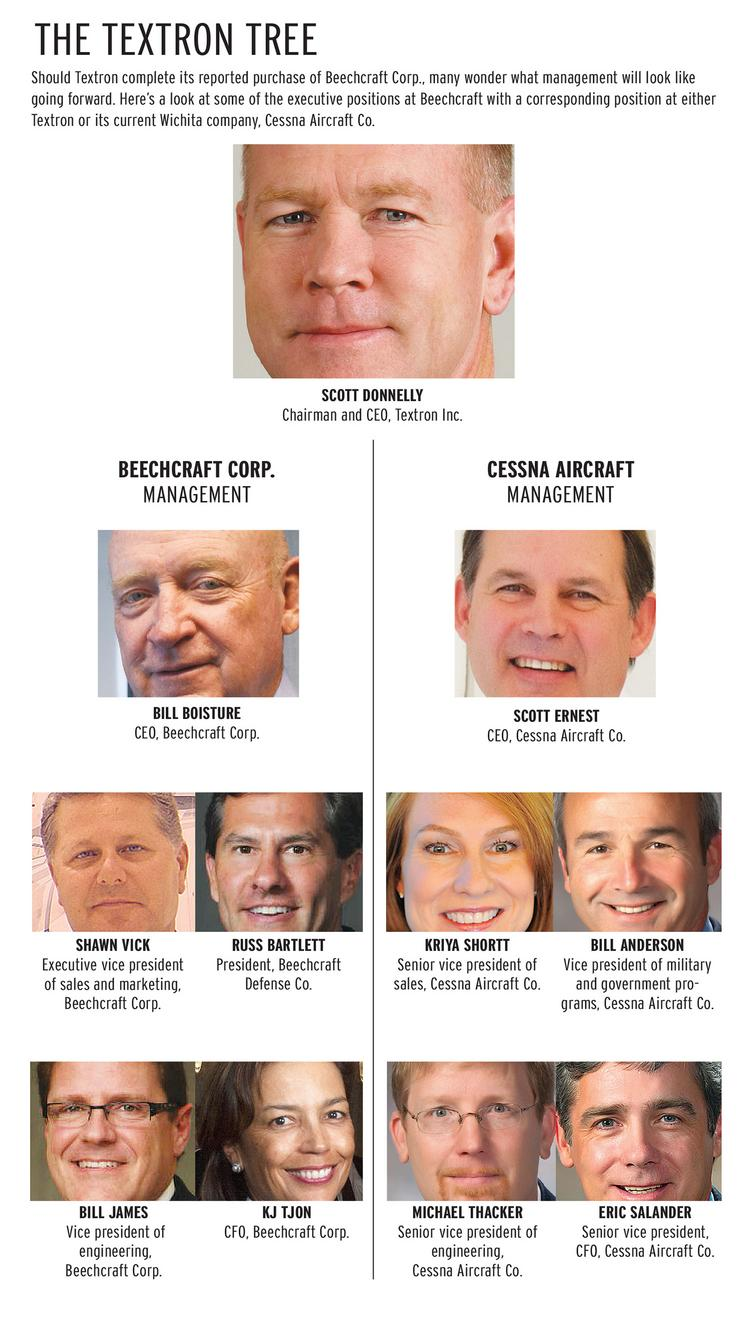 There are, clearly, questions that aren't yet answered, including those about product lines to remain or be sold, employment levels and management consolidation. And what will happen to Beechcraft's top executives? Here's a look at some of the executive positions at Beechcraft with a corresponding position at either Textron or its current Wichita company, Cessna Aircraft Co.
