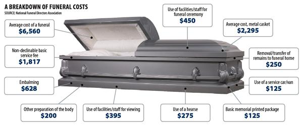 Want the luxury funeral package? SCI's Dignity Memorial Legacy Funeral Service includes embalming, dressing and cosmetizing the deceased, facility use, vehicle, limousine, flowers, chapel, casket, memorial, catered reception - $13,695 Most expensive caskets offered at Carriage, SCI and Distinctive Life: -- Classic Gold, 48-ounce grade solid bronze casket with champagne velvet interior at Schmidt Funeral Home (Carriage) - $18,680 -- Venetian Bronze 48-ounce grade bronze casket with bronze exterior and gold accents at Brookside Funeral Home-Cypress Creek (SCI) - $9,495 -- 16-gauge steel, moon glow exterior with Arbutus velvet interior (Distinctive Life) - $4,995