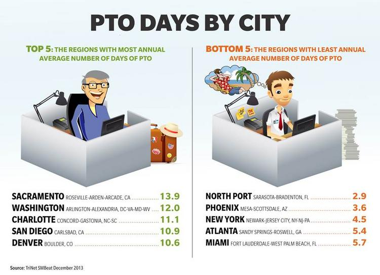 Workers in Atlanta take the fourth least paid-time-off-days on average.