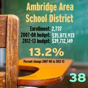 School budget comparison over five years in the Pittsburgh region.