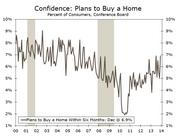 Nearly 7 percent said they planned to buy a house in the coming six months, a post-recession high.