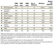 Top Boards: Of the 647 public companies analyzed by JamesDruryPartners, AT&T ranked ninth in terms of its highest overall governance capacity, which the firm calls its composite weight rank. The CWR is an average of the total board weight ranking and average director weight ranking.