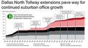 Jones Lang LaSalle has taken a look at how the Dallas North Tollway's growth has spurred the development of suburban office buildings in North Texas.