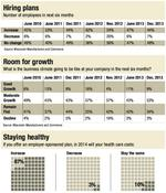 Wisconsin business CEOs optimistic for 2014