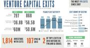 The number of exits in 2013 dropped about 8 percent to 797, but median exit size rose more than 18 percent to $60 million. The sector with the most exits, be far, was software with 300 companies going public or being acquired last year. None of the other sectors had much over 100 exits.