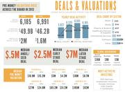 The number of venture funding deals dropped by almost 12 percent in 2013 to 6,185. But the amount invested rose by more than $3 billion and the median deal size also jumped.