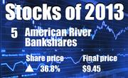 No. 5. American River Bankshares of Rancho Cordova (NASDAQ: AMRB). The company's share price rose 36.8 percent in 2013, to end the year at $9.45.