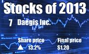 No. 7. Daegis Inc. of Roseville (NASDAQ: DAEG). The company's share price rose 13.2 percent in 2013, to end the year at $1.20.
