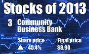 No. 3. Community Business Bank of West Sacramento (OTC: CBBC). The company's share price rose 45.4 percent in 2013, to end the year at $8.90.