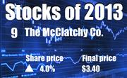 No. 9. The McClatchy Co. of Sacramento (NYSE: MNI). The company's share price rose 4.0 percent in 2013, to end the year at $3.40.