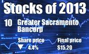 No. 10. Greater Sacramento Bancorp of Sacramento (OTC: GSCB). The company's share price dropped by 4.4 percent in 2013, to end the year at $15.20.