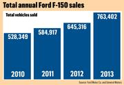 Total annual Ford F-150 sales