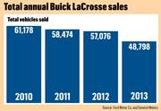 Total annual Buick LaCrosse sales