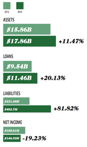 A combined look at the five largest credit unions in Washington state.