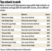 Chart: Top schools in math