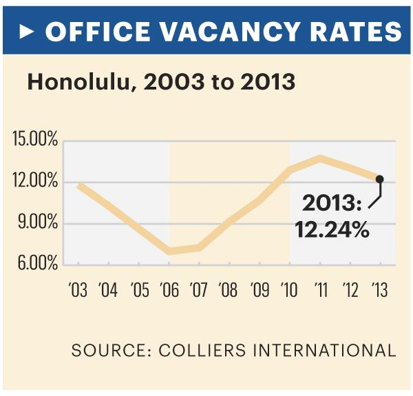Graphic: Honolulu office vacancy rates