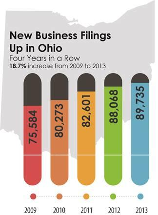 Ohio had a record year in 2013 for new entities filing to do business in Ohio with 89,735 filings received.