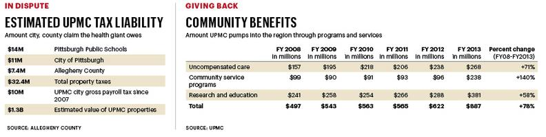 Nothing predictable' about UPMC exemption ruling
