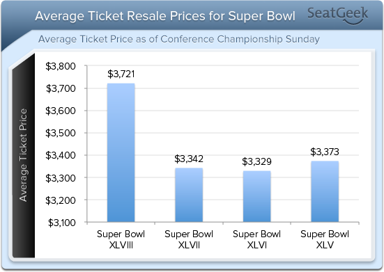 SeatGeek has charted average ticket resale prices for the Super Bowl, with numbers posted as of the conference championship Sunday. The Seattle Seahawks will play the Denver Broncos in Super Bowl XLVIII.