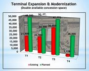 The expansion and modernization of terminals will double concession space.