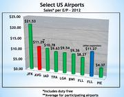 The expanded terminal space should boost retail sales at FLL, which are currently below some airports selected for comparison.