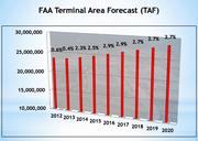 The FAA predicts accelerating growth in passenger traffic at the airport in 2014.