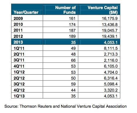 The number of funds and amount of VC money raised in the first quarter both showed sharp drops.