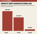 Dramatic drop in Philadelphia manufacturing jobs (infographic)