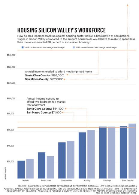 Job creation isn't a problem in Silicon Valley in 2014. As tech companies expand, blue-collar hiring grows even faster. But what happens when the majority of the workforce can't afford to live here?