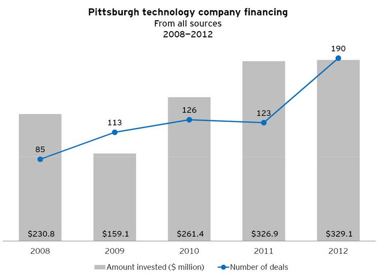 The above chart shows Pittsburgh technology company financing from 2008 to 2012 with steady growth in the number of deals. Click through and the next chart shows national trends in venture financing. These charts are part of a report to be issued this week by Innovation Works and Ernst & Young looking at five years worth of investment in the Pittsburgh technology sector.