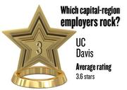 No. 3. University of California Davis, with an average rating on Glassdoor.com of 3.6 stars (of 5.0 possible) from 165 employees locally. It has 21,586 employees in the Sacramento region.