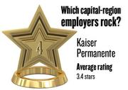 No. 4. Kaiser Permanente, with an average rating on Glassdoor.com of 3.4 stars (of 5.0 possible) from 869 employees worldwide. It has 10,140 employees in the Sacramento region.