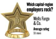 No. 10. (tie) Wells Fargo & Co., with an average rating on Glassdoor.com of 3.1 stars (of 5.0 possible) from 3,182 employees worldwide. It has 3,188 employees in the Sacramento region.