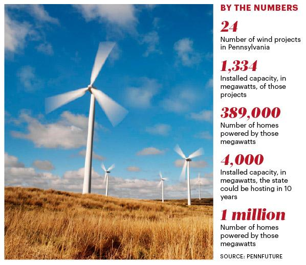 Wind Energy: By the Numbers.