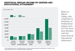 Ph.<strong>D</strong> problems: Silicon Valley's gender pay gap worst for the most educated