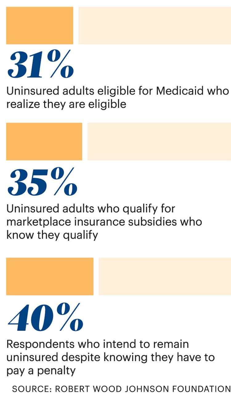 Despite a mandate for all U.S. citizens to have health insurance, few people believe they will have coverage this year.