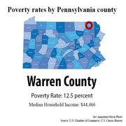 Poverty rates by Pennsylvania county.