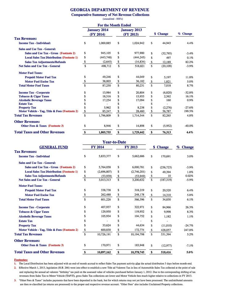 Comparative Summary of Net Revenue Collections For the Month Ended January 2014