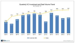 Q1 VC deals hit highest level since dotcom days
